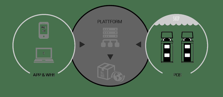 plattform_basis